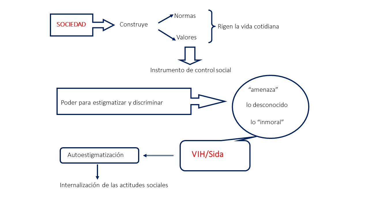 estigma 6